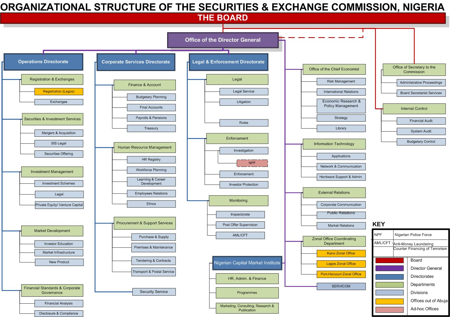 the securities and exchange commission  nigeria