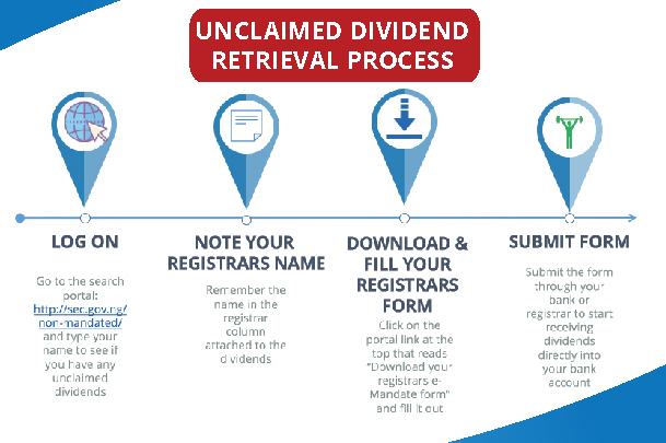 Unregistered Investors for E-Dividend Payment